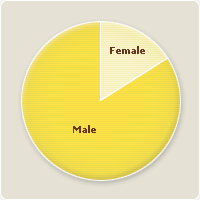 Registered Users by Gender