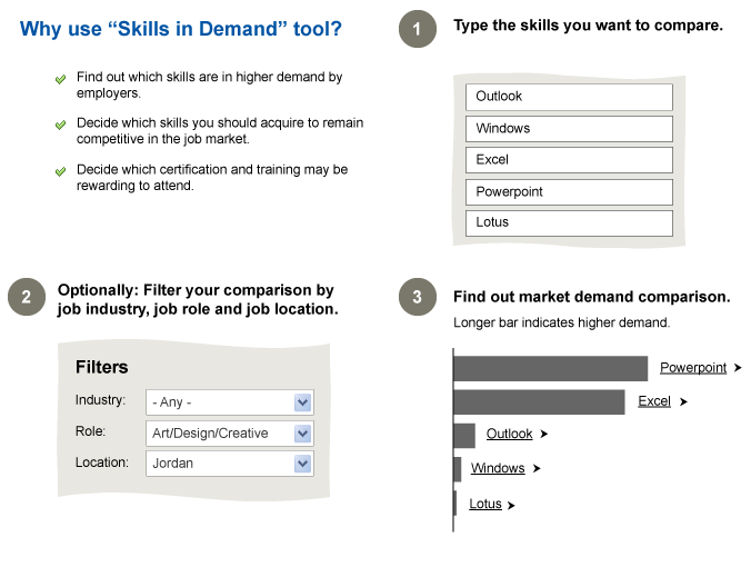 Why use skill in demand tool?